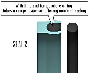 O Ring Load