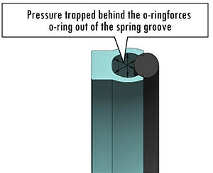 O Ring Load Pressure