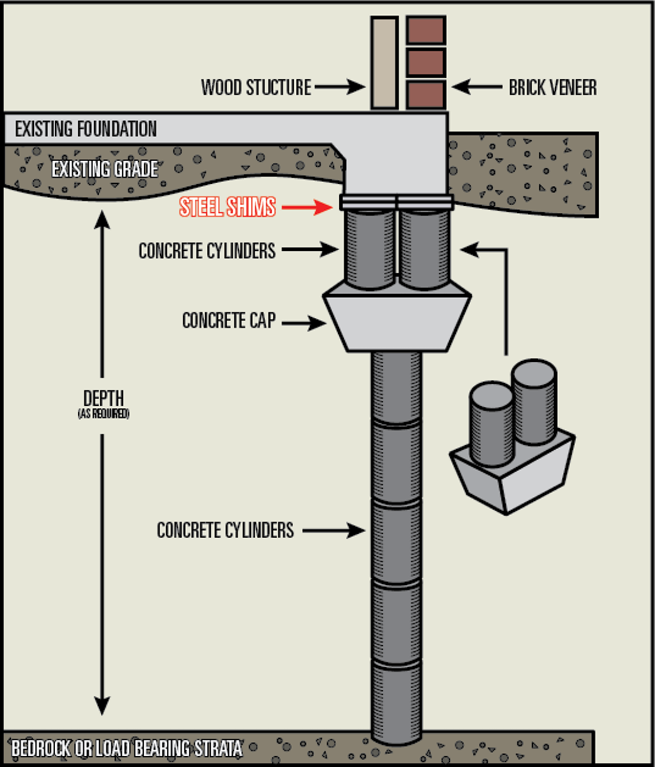 Foundation Shim Illustration