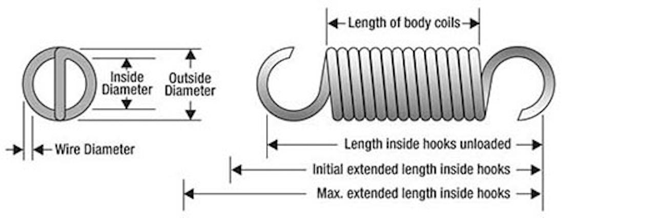 Extension spring measurement diagram